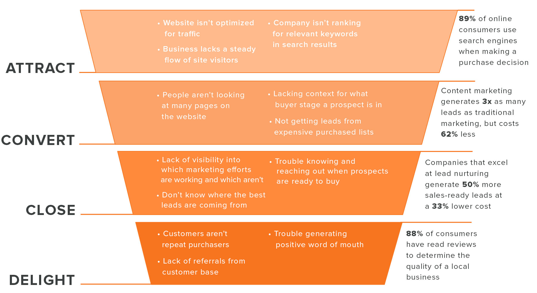 Sales_Walk_Through_Funnel_Graphic_Business_Challenge_2.jpg