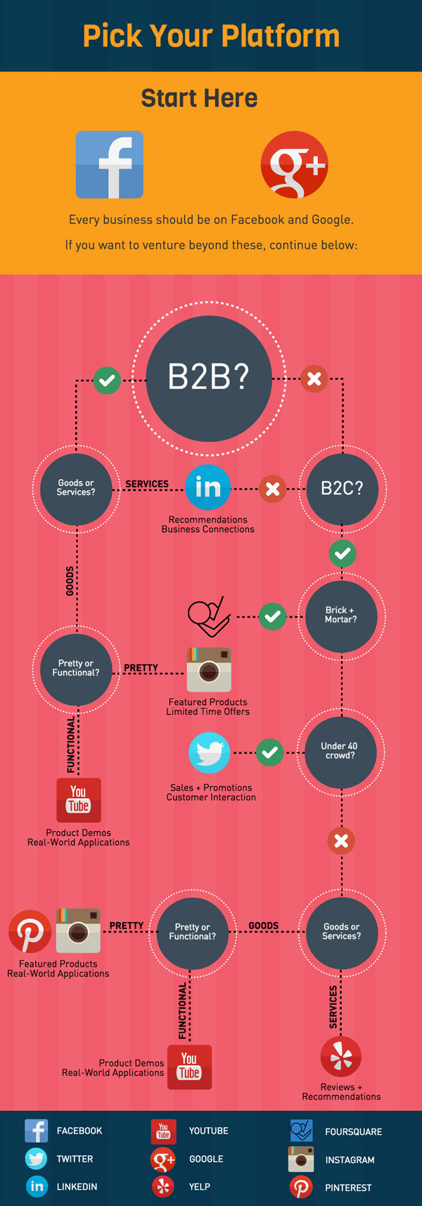 Pick Your Social Media Platform Flowchart